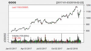 Technical analysis with candle stick chart on GOOG stock