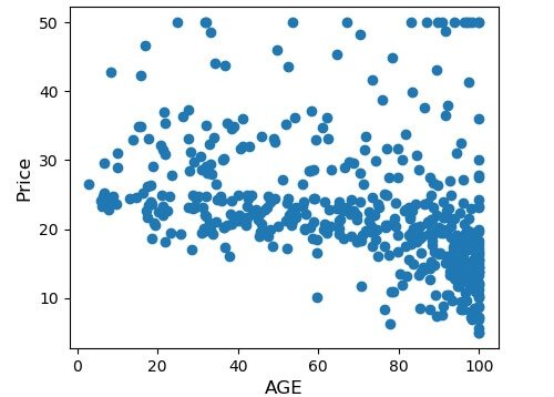 AGE Attribute Scatterplot vs. Price
