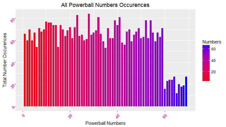 All Powerball occurence totals with a ggplot() in R