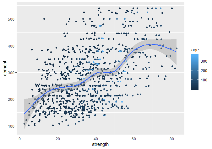 Artificial Neural Network Density scatterplot of concrete strength and age