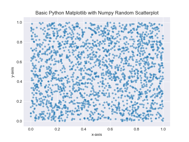 Matplotlib and NumPy Scatterplot