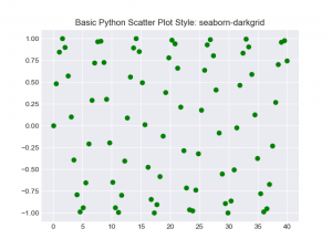 Simple Matplotlib Scatterplot