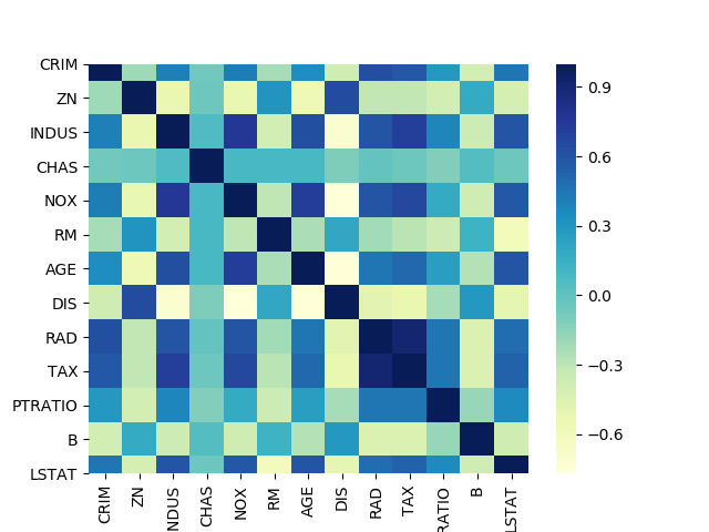 Boston Heatmap Example with Seaborn