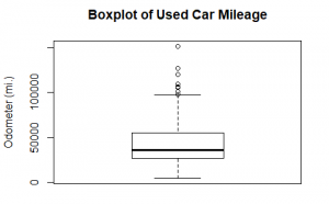 Boxplot to view mileage of total cars