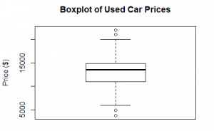 Boxplot of used car prices with a median of total cost