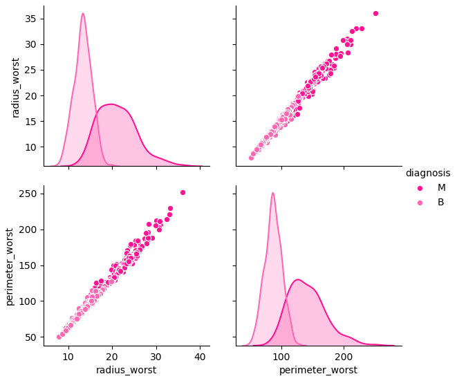 Breast Cancer Diagnosis seaborn pairplot with Python