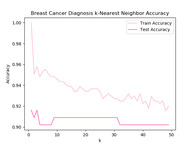Breast Cancer k-Nearest Neighbor Accuracy