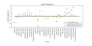 Breast Cancer Logistic Regression Model Plot in Python