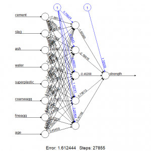 Artificial Neural Network Concrete Features with neuralnet() method with improved performance