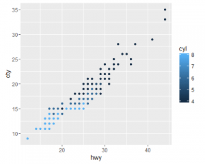Scatterplot cty vs. hwy with geom_point and color for cyl count.