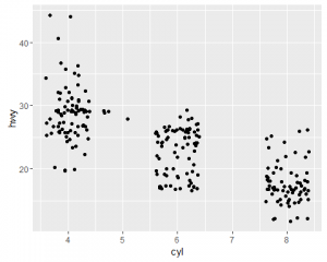 Scatterplot to analyze data between cycle and highway for miles per gallon