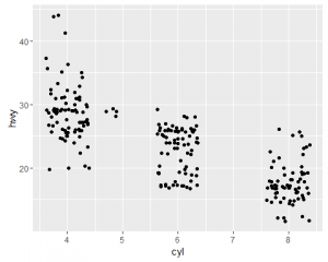Scatterplot to analyze data between cycle and highway for miles per gallon by splitting into three sections by cycle.