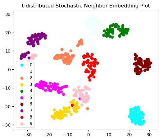 t-distributed Stochastic Neighbor Embedding with Digits dataset in Python with sklearn