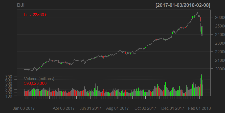 Plotting the Dow Jones Industrial stock price with a candle stick chart