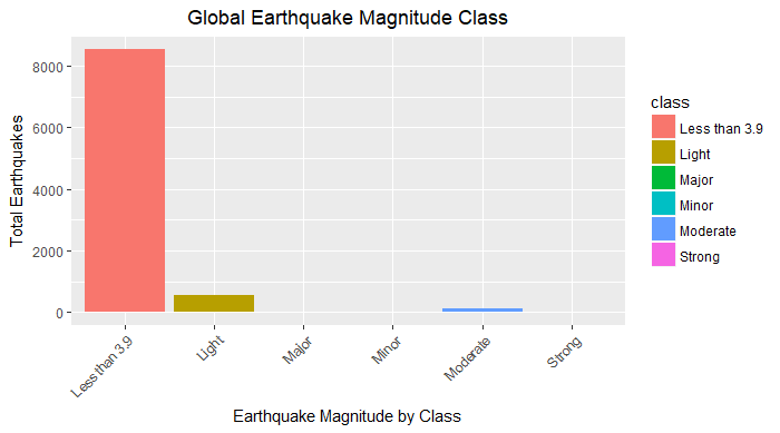 Global earthquake magnitude class by severity