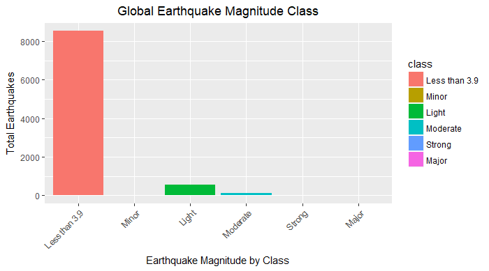 Global earthquake magnitude class plot by severity