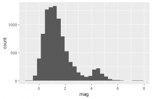 Earthquake qplot with a binwidth of 30 to validate the magnitude levels.