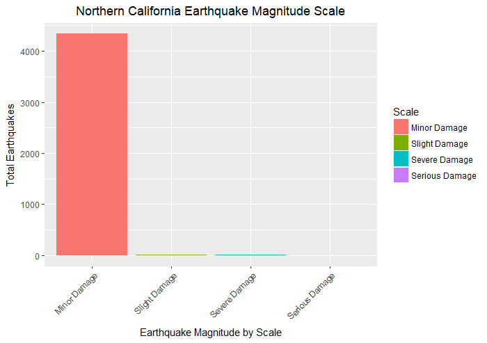 Northern Earthquake Scales by Levels