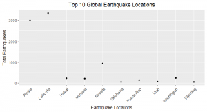 Earthquake locations plotting with ggplot() + geom_points