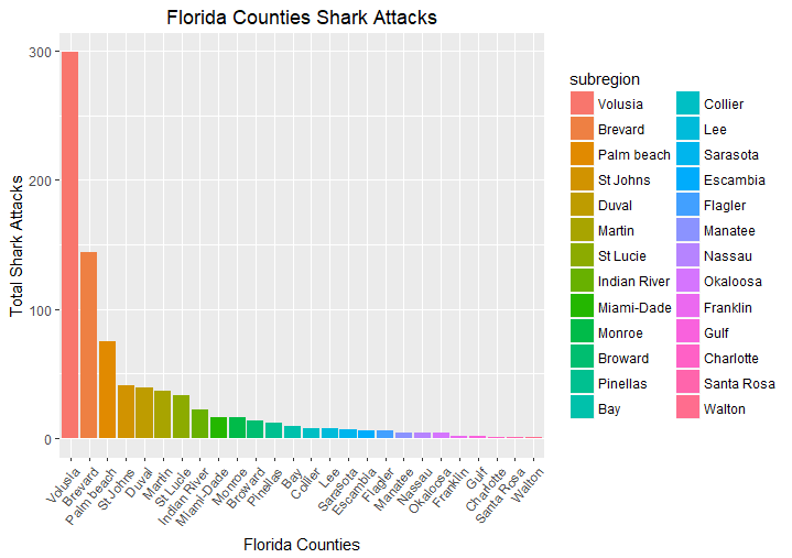 Florida County Shark Attacked Plotted in Order