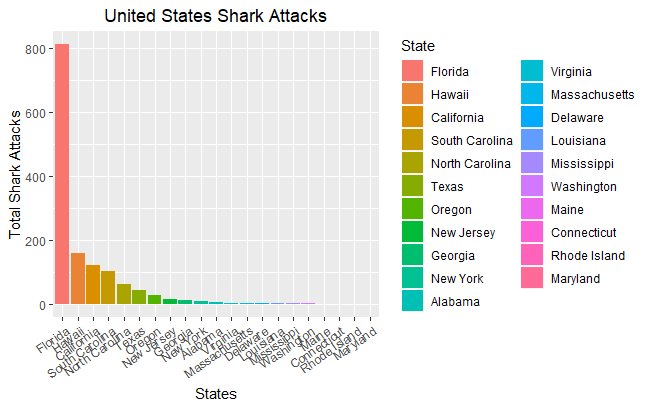 United States Shark Attack with ggplot() and geom_bar()
