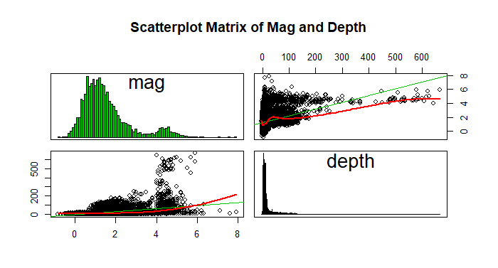 Global Earthquakes Magnitude and depth Scatterplot