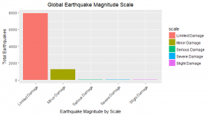 Earthquake Locations ggplot() + geom_bars
