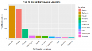 Plotting top 10 global earthquake locations in ascending order