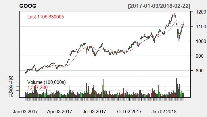 Technical analysis with 20-day SMA candle stick chart on GOOG stock
