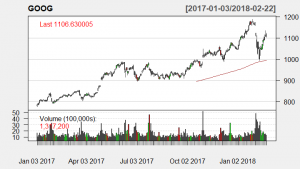 Technical analysis with 200-day SMA candle stick chart on GOOG stock