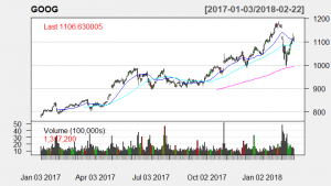 Technical analysis with 20-day, 50-day and 200-day SMA's candle stick chart on GOOG stock
