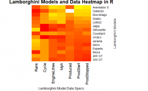 Heatmap in R with Lamborghini Styles and Data