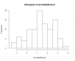 Histogram of Prostrate Cancer