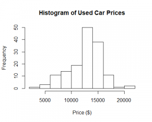 Histogram to view used car prices.
