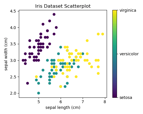 Iris Dataset scikit-learn Data Visualization in Python Example 1