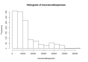 Medical Care Expenses Histogram