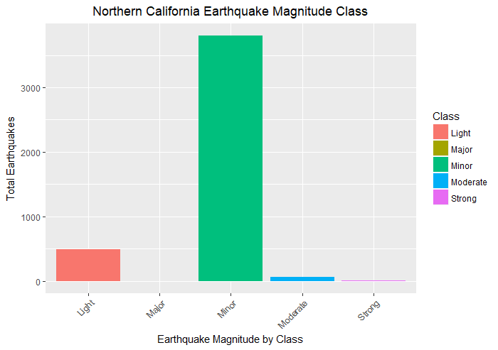 Northern California Earthquake Plot by Levels