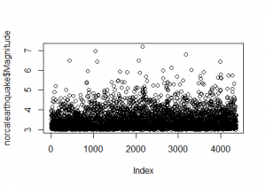Northern California Earthquake Scatterplot