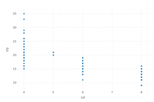 Plotly Scatterplot for Highway MPG Cyl versus cty