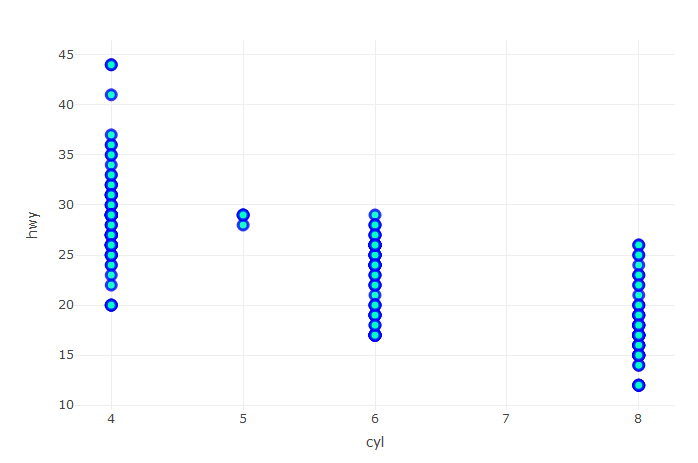 Plotly Styled Scatterplot for Highway MPG Cyl versus cty