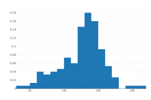 Plotly Normalized Histogram Used Cars Price | R-ALGO