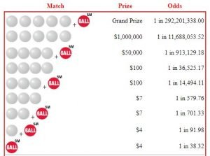 Odds of winning Powerball grand prize is 1 in 292,201,338.00