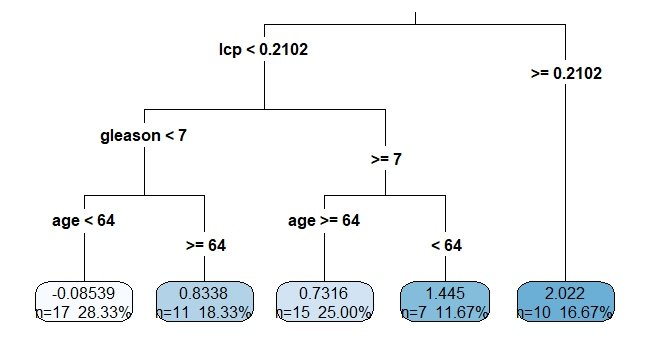 Decision Tree of Prostate Cancer lcavol