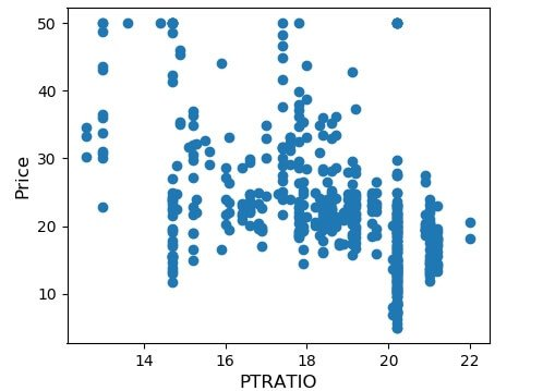 PTRATIO Attribute Scatterplot vs. Price
