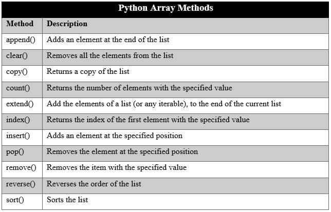 Python Arrays Tutorial for Beginners Programming in Python