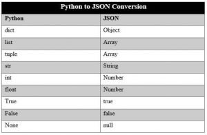 Python JSON Conversion