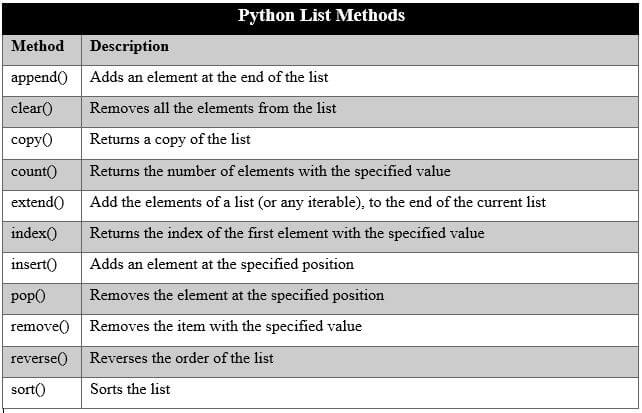 Python Internal List Methods