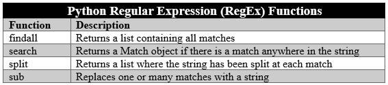 Python Regular Expression (RegEx) Functions