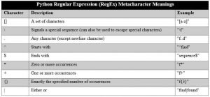 Python Regular Expression (RegEx) Metacharacter Meanings