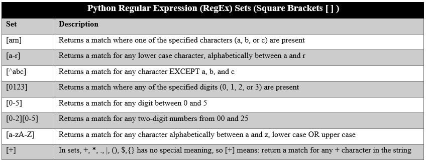 Python Regular Expression (RegEx) Sets